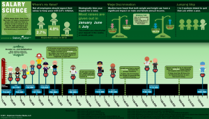 Salary Science - A Salary Negotiation Infographic by Salary Tutor